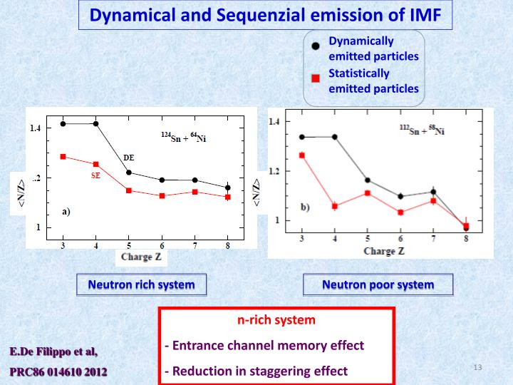 Dynamical and Sequenzial emission of IMF