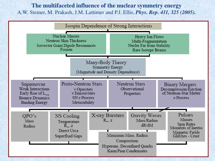 The multifaceted influence of the nuclear symmetry energy