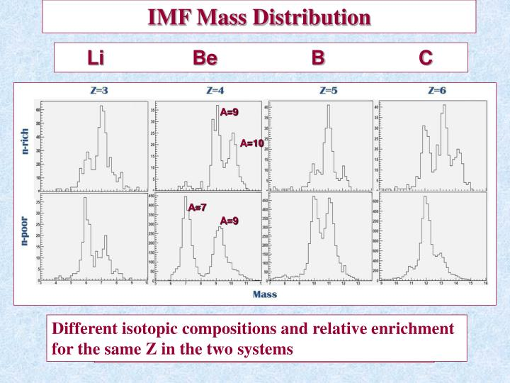 IMF Mass Distribution