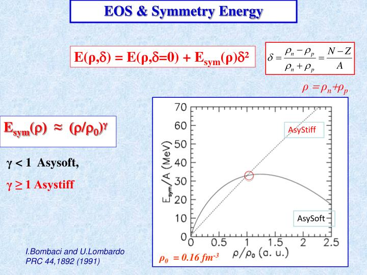 EOS & Symmetry Energy