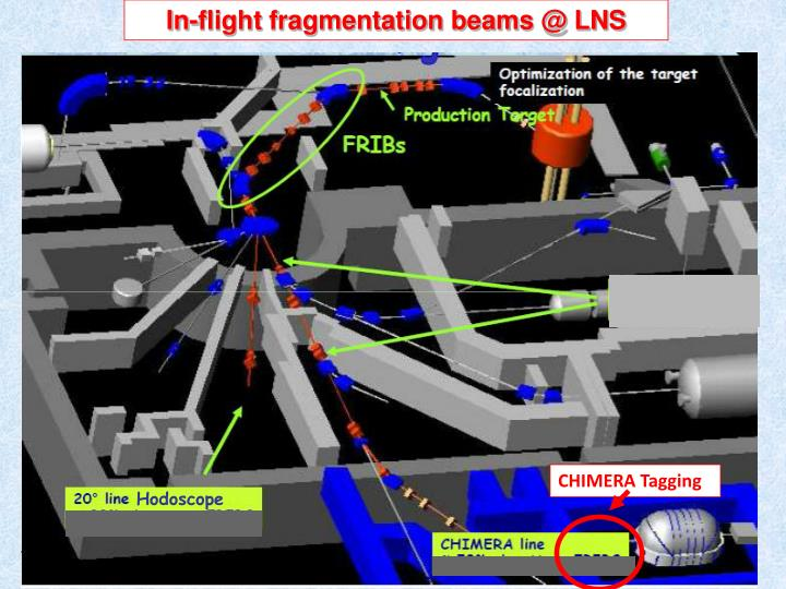 In-flight fragmentation beams @ LNS