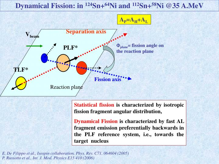 Dynamical Fission: in