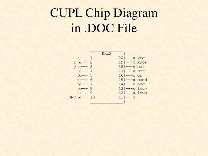 CUPL Chip Diagram
