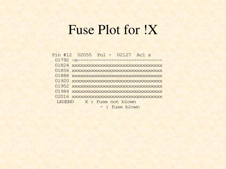 Fuse Plot for !X