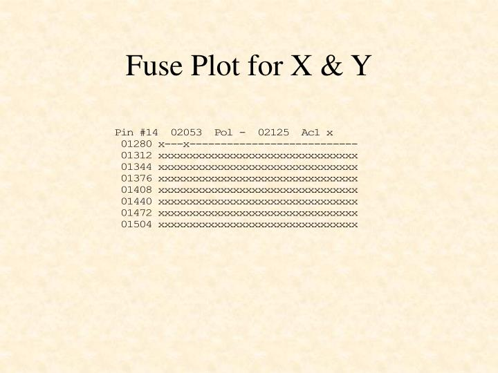 Fuse Plot for X & Y