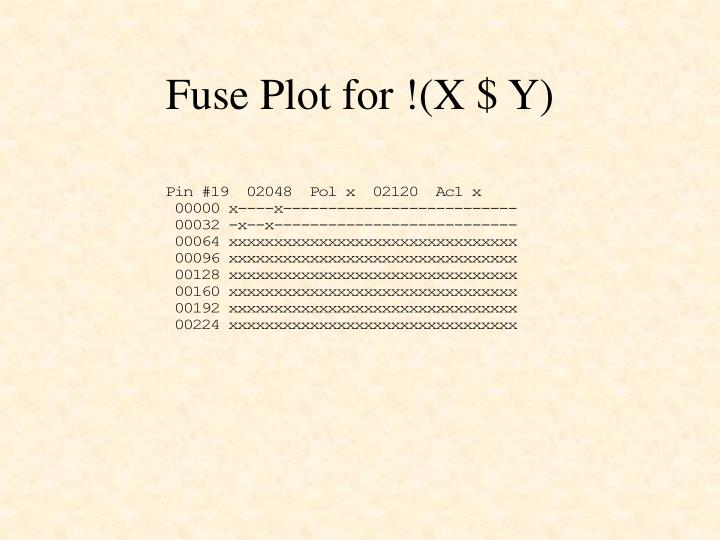 Fuse Plot for !(X $ Y)