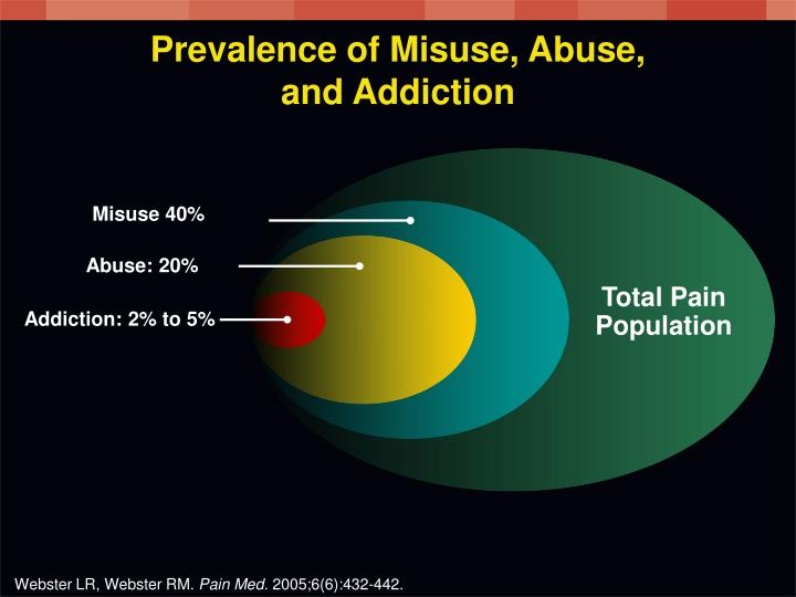 Prevalence of Misuse, Abuse,