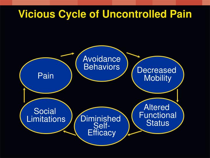 Vicious Cycle of Uncontrolled Pain