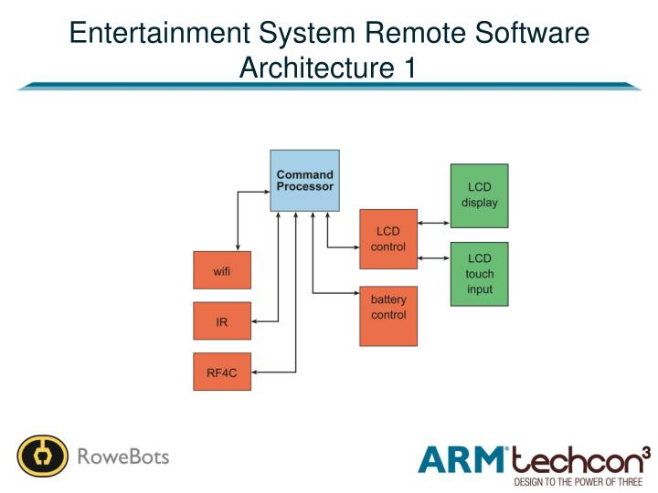 Entertainment System Remote Software Architecture 1