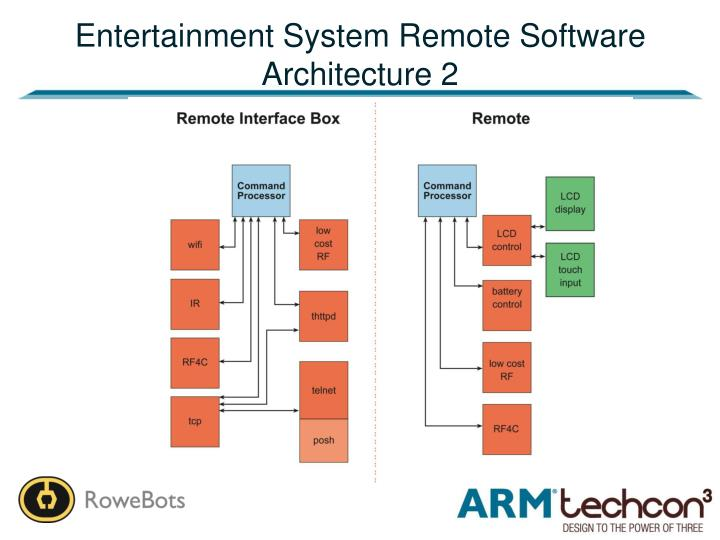 Entertainment System Remote Software Architecture 2