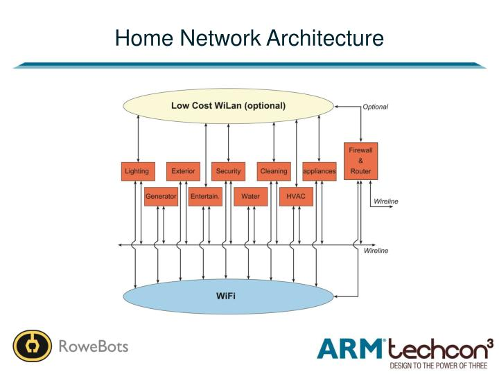 Home Network Architecture