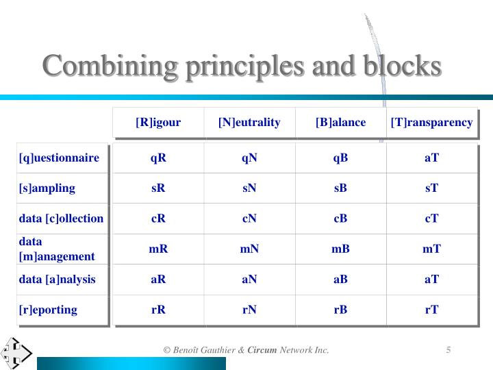Combining principles and blocks