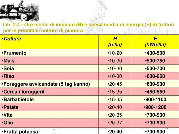 Tab. 2.4 - Ore medie di impiego (H) e spesa media di energia (E) di trattori