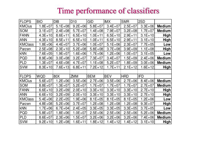 Time performance of classifiers