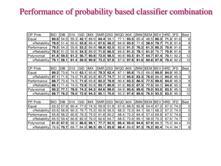 Performance of probability based classifier combination