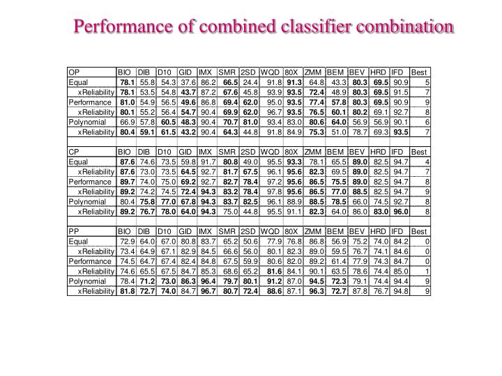 Performance of combined classifier combination