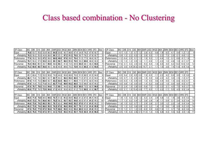 Class based combination - No Clustering