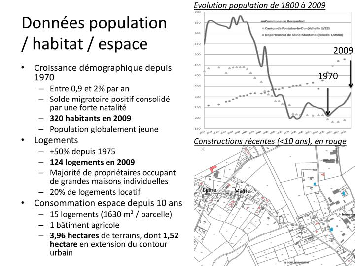 Evolution population de 1800 à 2009