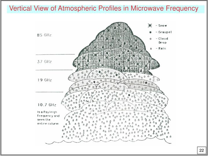 Vertical View of Atmospheric Profiles in Microwave Frequency