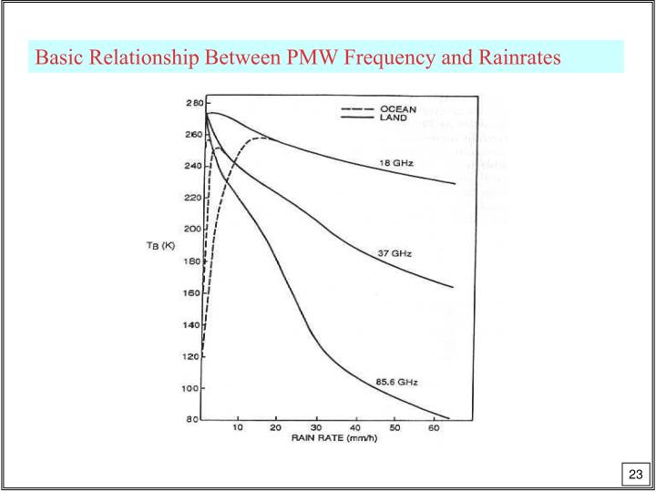 Basic Relationship Between PMW Frequency and Rainrates