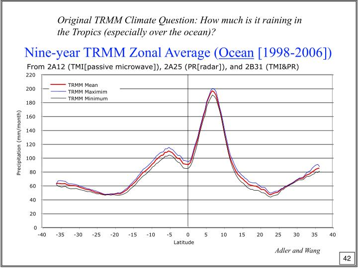 Original TRMM Climate Question: How much is it raining in the Tropics (especially over the ocean)?