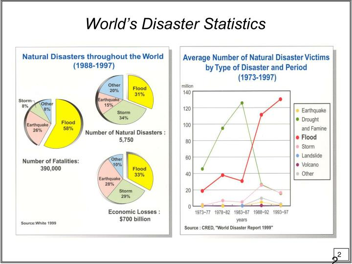 World s disaster statistics