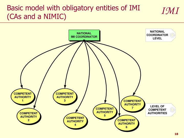 Basic model with obligatory entities of IMI