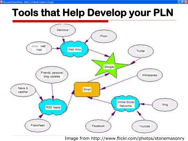 Tools that Help Develop your PLN