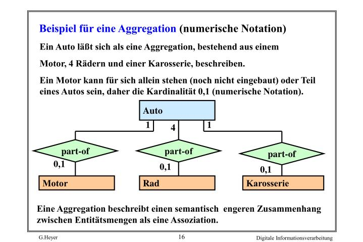 Beispiel für eine Aggregation