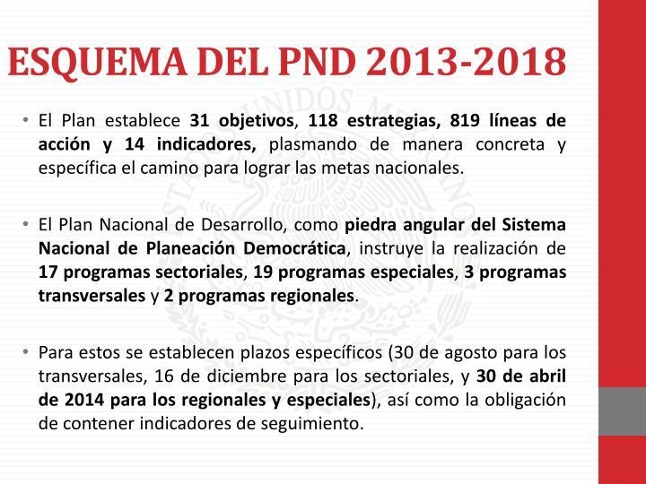 ESQUEMA DEL PND 2013-2018