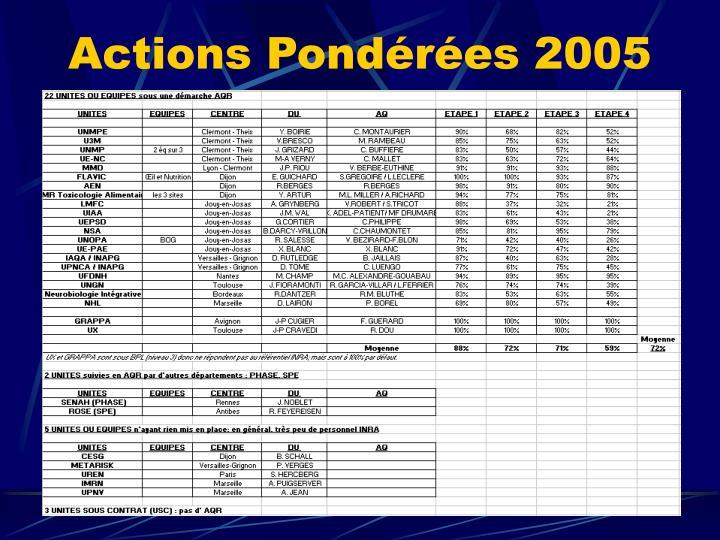Actions Pondérées 2005