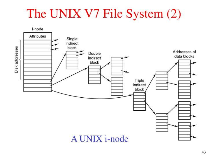The UNIX V7 File System (2)