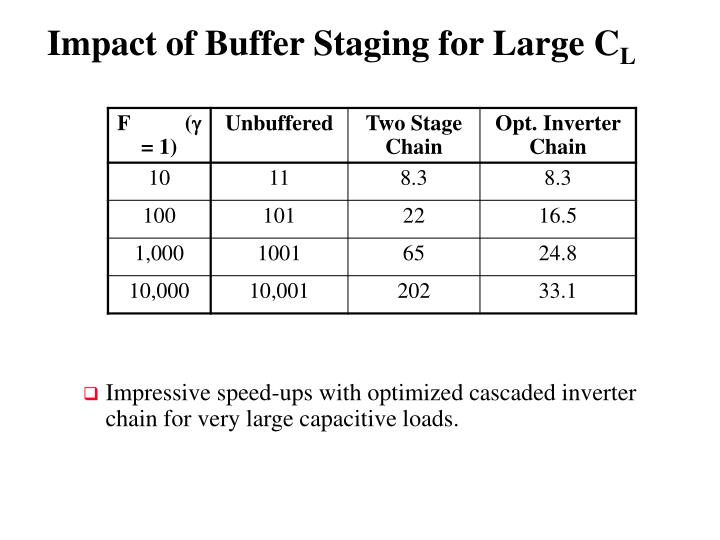Impact of Buffer Staging for Large C