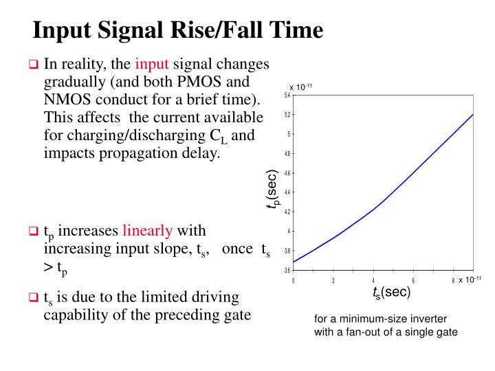 Input Signal Rise/Fall Time