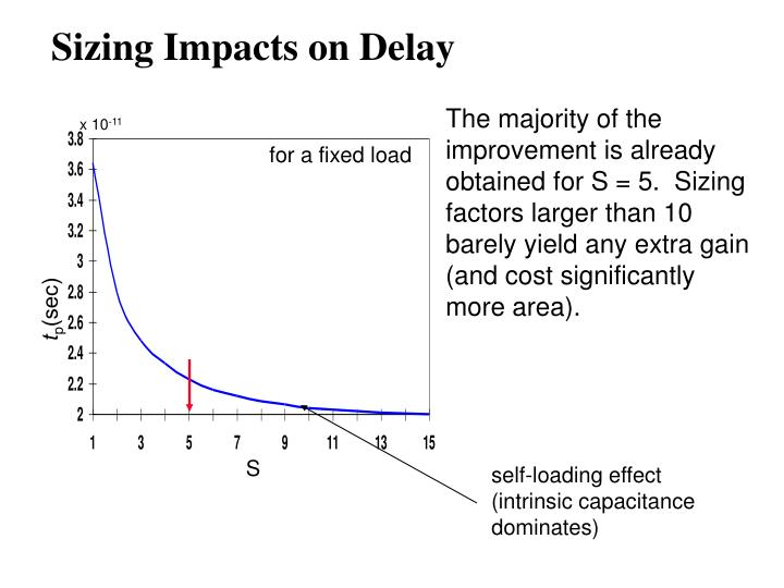 self-loading effect (intrinsic capacitance dominates)