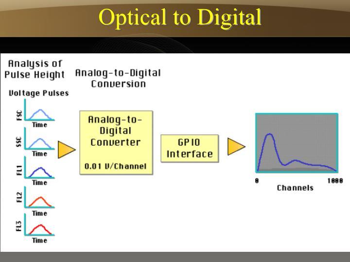 Optical to Digital