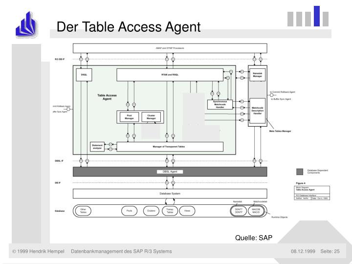 Der Table Access Agent