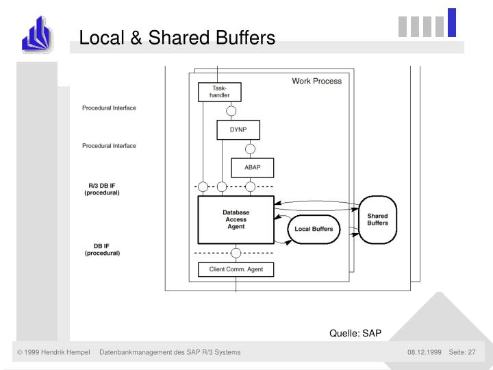Local & Shared Buffers
