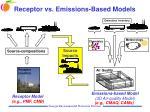receptor vs emissions based models