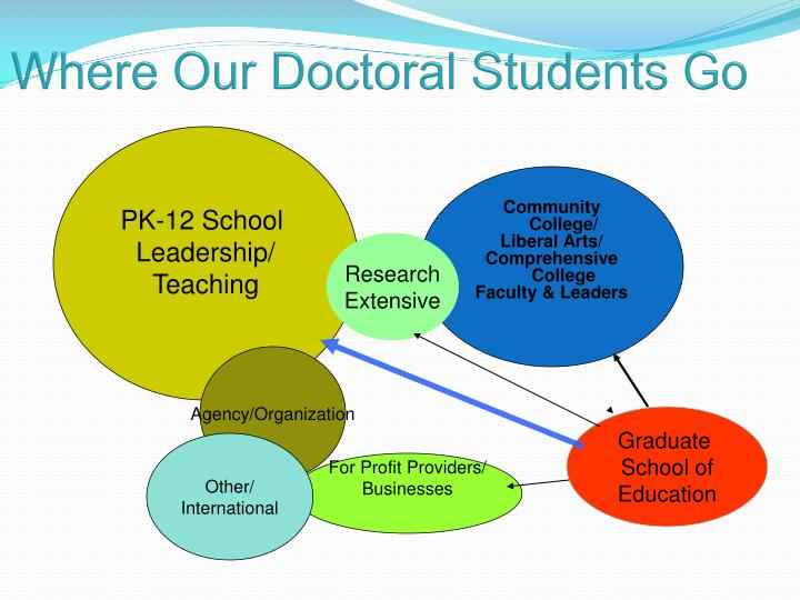 Where Our Doctoral Students Go