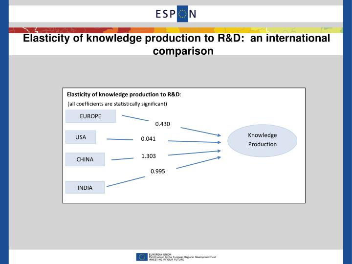 Elasticity of knowledge production to R&D:  an international comparison