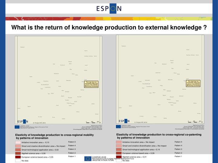 What is the return of knowledge production to external knowledge ?