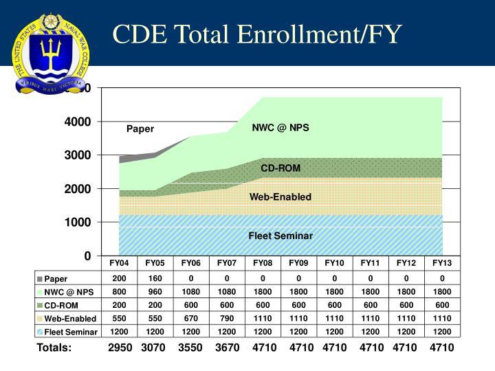 CDE Total Enrollment/FY