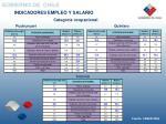 indicadores empleo y salario2