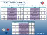 indicadores empleo y salario3