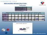 indicadores infraestructura