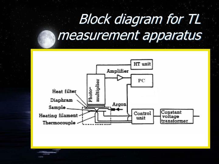 Block diagram for TL measurement apparatus