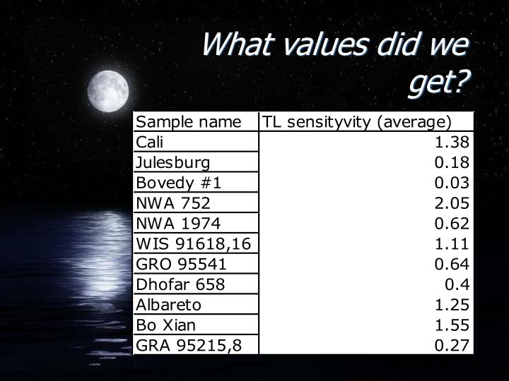 What values did we get?