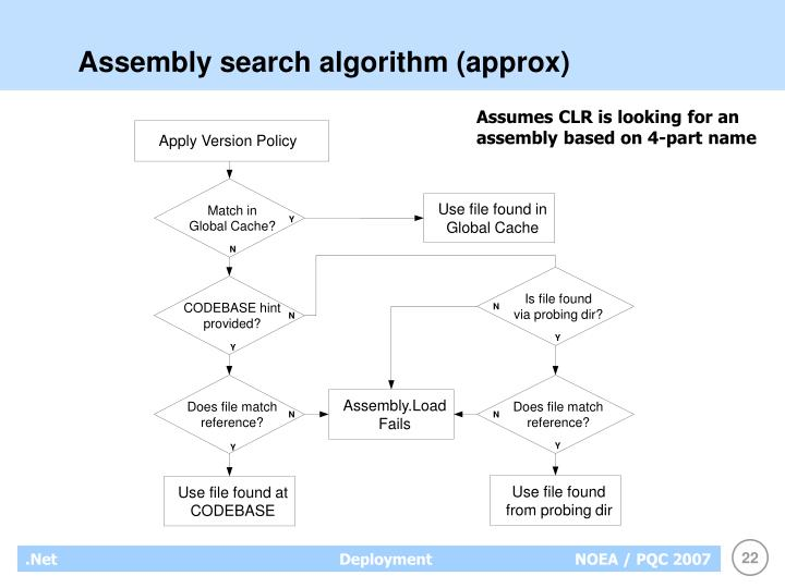 Assembly search algorithm (approx)