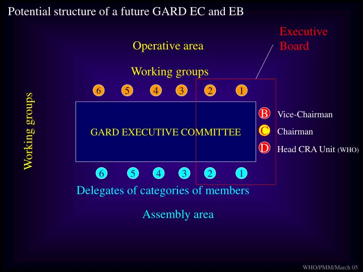 Potential structure of a future GARD EC and EB